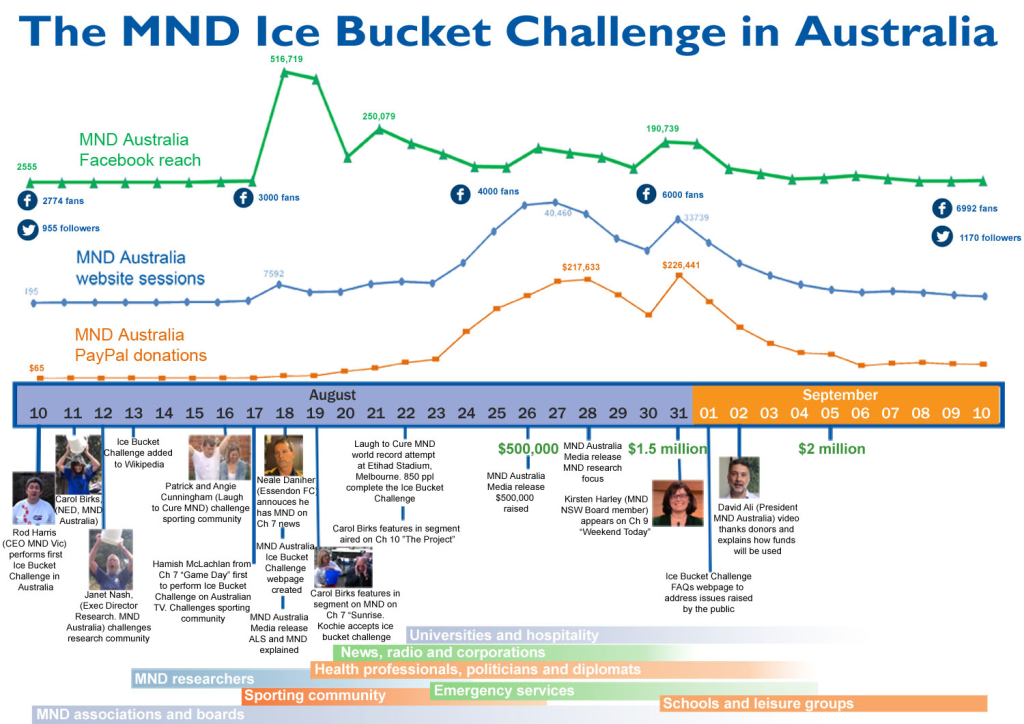 ice-bucket-challenge-timeline-large
